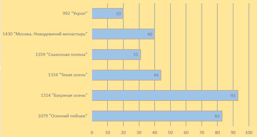 Анализы в москве в праздники